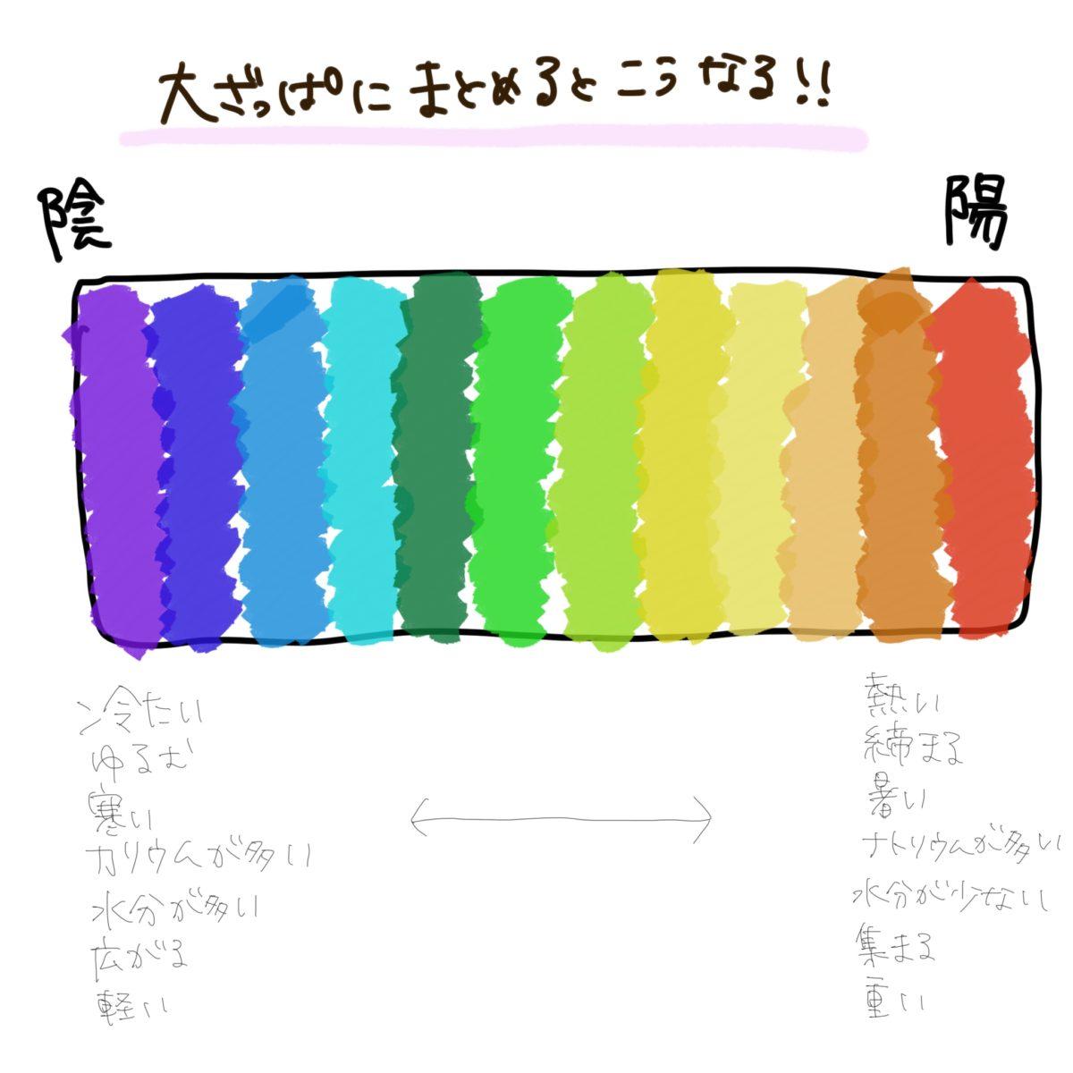色彩陰陽表
